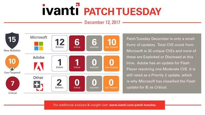 Patch Tuesday Dezember