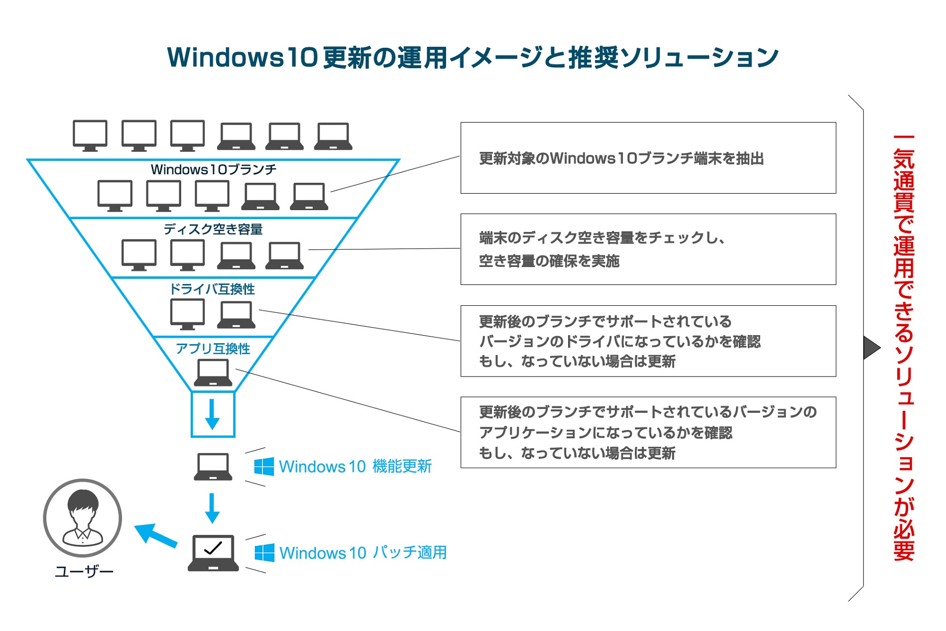 Windows10更新の運用イメージと推奨ソリューション