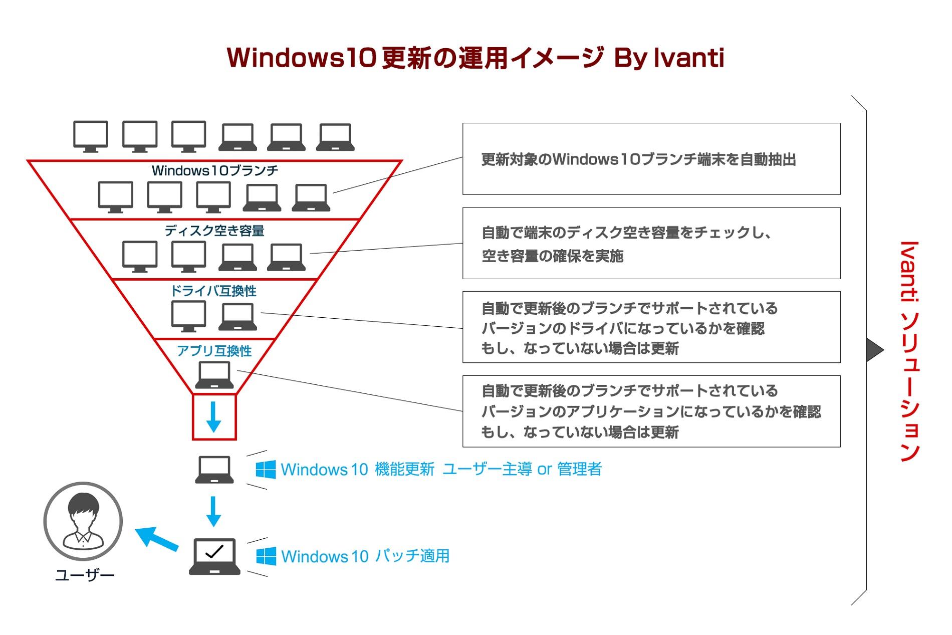 Windows10更新の運用イメージ By Ivanti