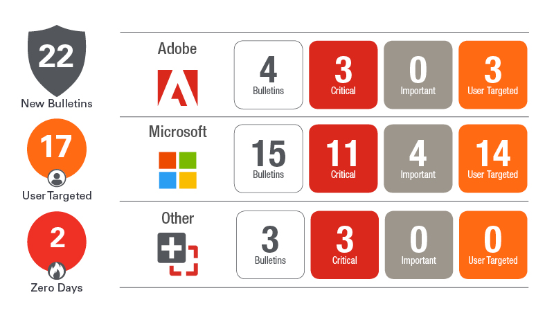 Patch Tuesday April