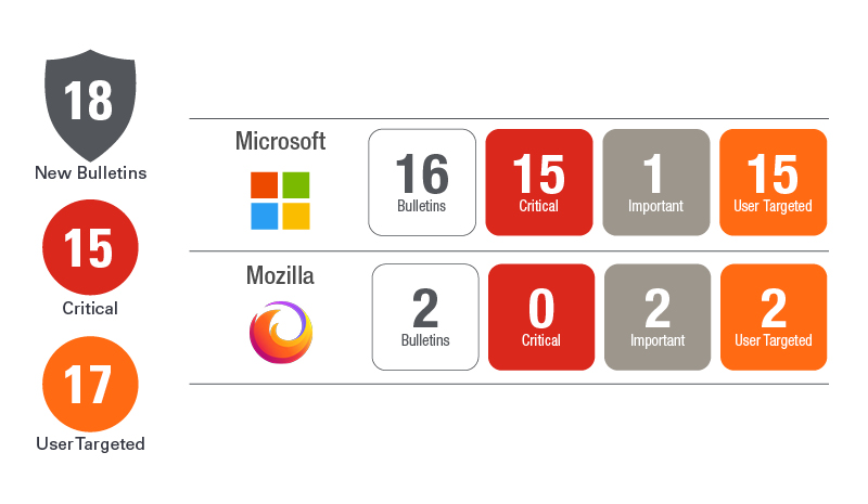 March Patch Tuesday 2020