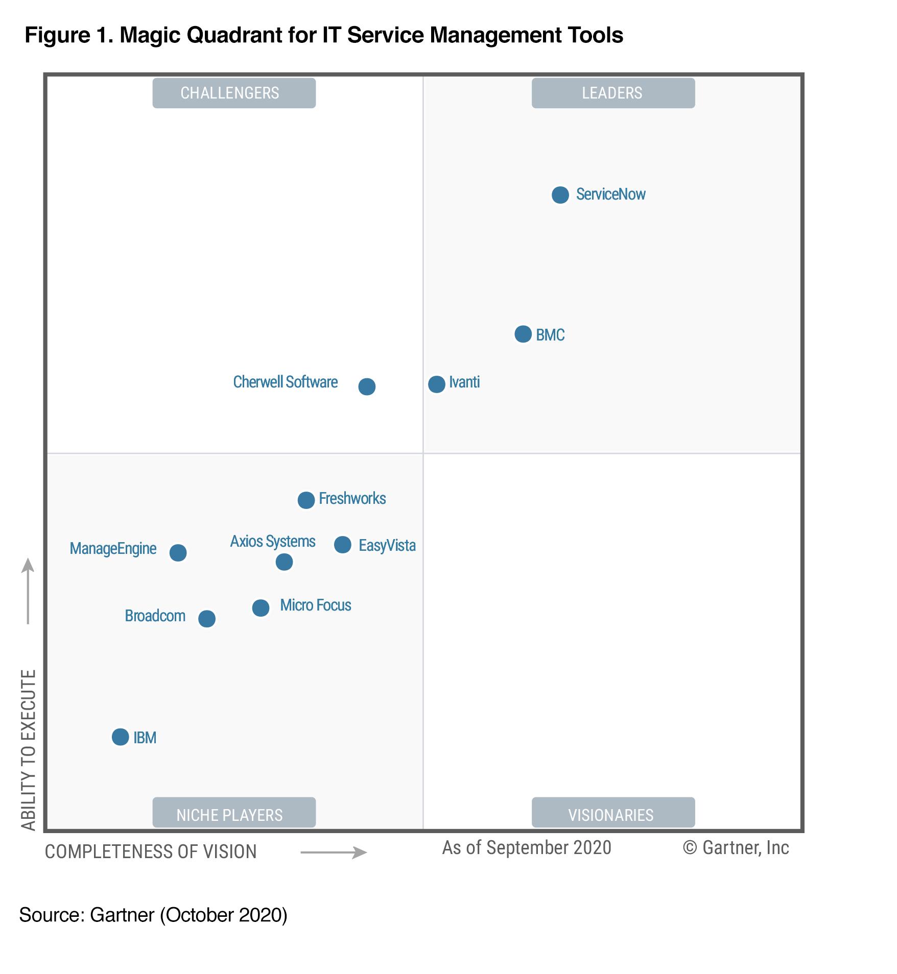 gartner magic quadrant global trade management