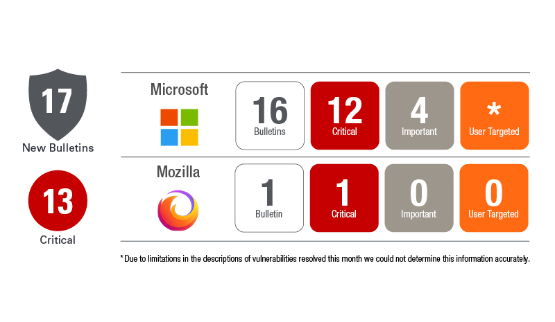 November Patch Tuesday 2020