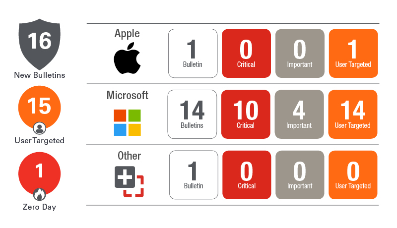 October Patch Tuesday 2018 Bulletin