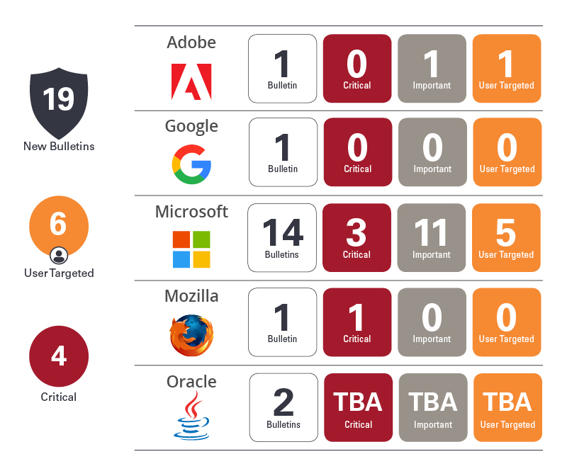 adobe patch tuesday may 2018