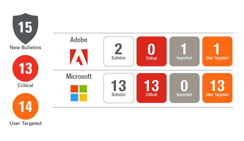 Patch Tuesday | Breakdown & Updates - Ivanti