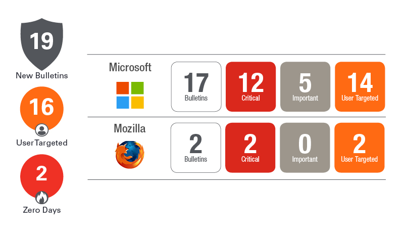 Patch Tuesday | Ivanti