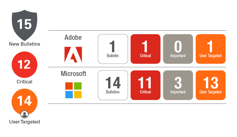 June Patch Tuesday 2019 | Ivanti
