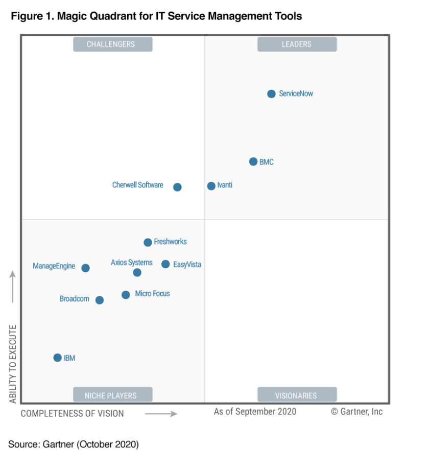 2020 Gartner MQ ITSM Tools