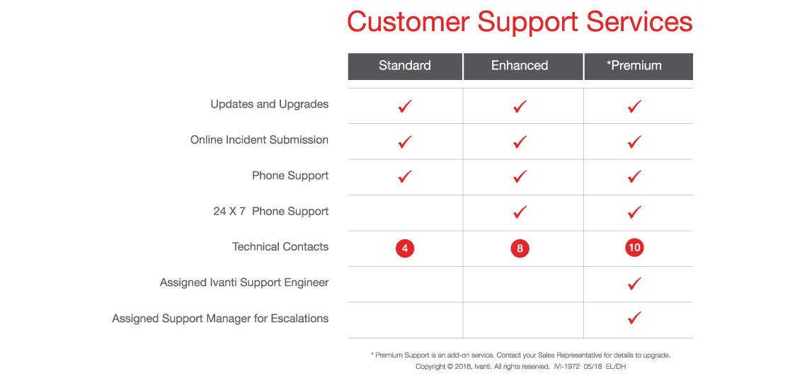 client support models